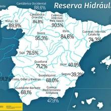 La reserva hidráulica se encuentra al 75,4% de su capacidad total