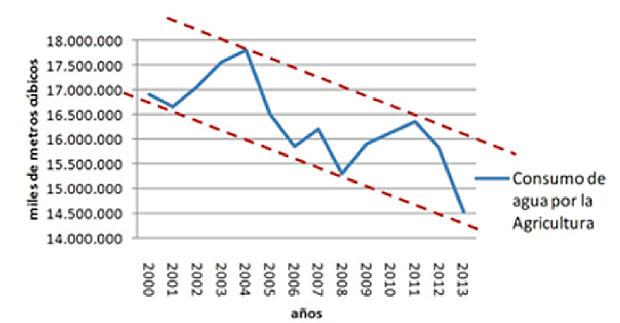 Fenacore, a partir de datos del INE