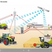Control absoluto con Telematics de Claas