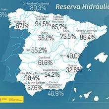 La reserva hidráulica española se encuentra al 59,1% de su capacidad