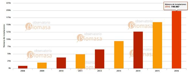 Biomasa - Evolución Número Instalaciones