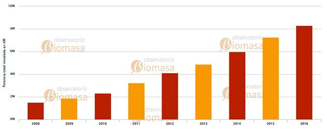 Biomasa - Evolución de Potencia Instalada