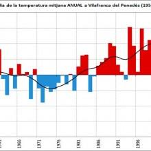 El IRTA y el Servicio Meteorológico de Cataluña investigan la influencia del clima en el sector agroalimentario
