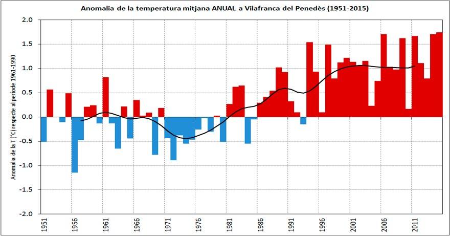 Temperatura media anual en Villafranca del Penedès