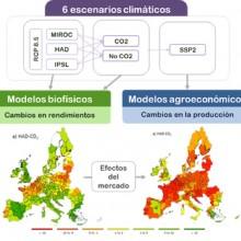 Cambio climático y agricultura en 2030