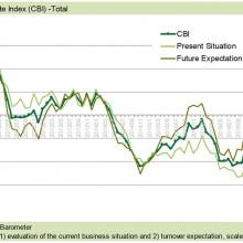 Clima de negocios estable en un alto nivel, según el CEMA