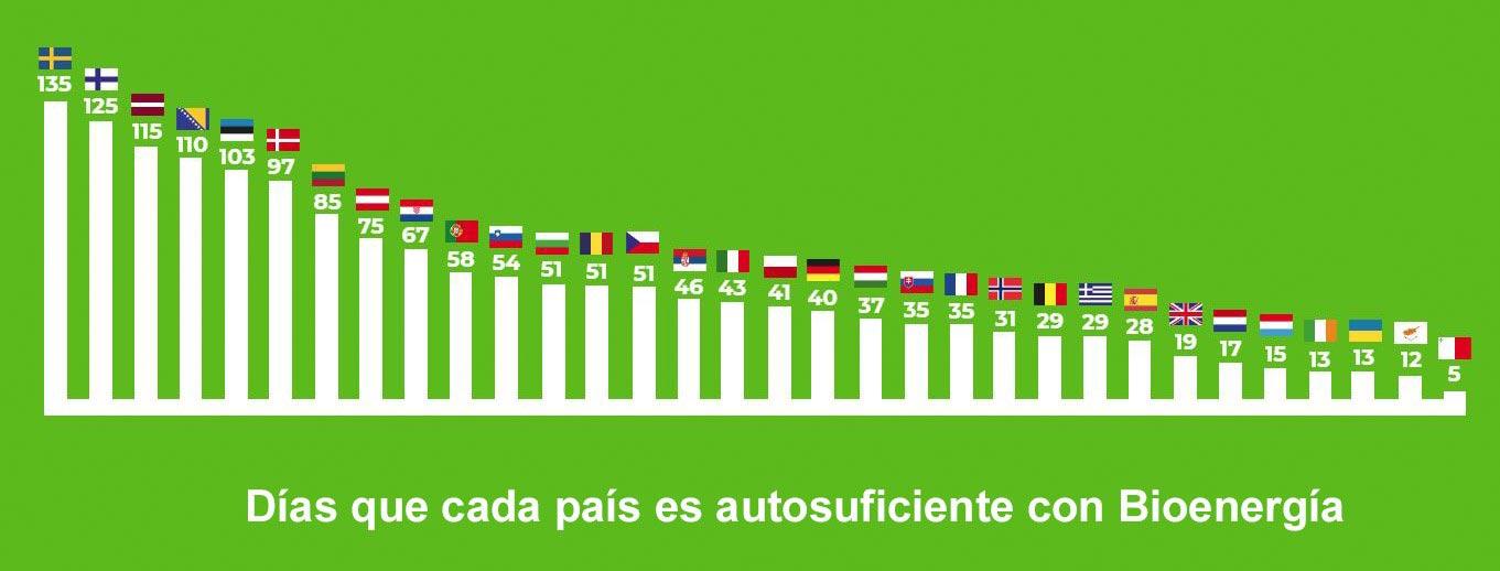 Días que cada país es autosuficiente con Bioenergía