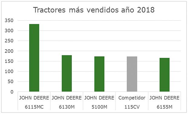 Tractores más vendidos en España en 2018