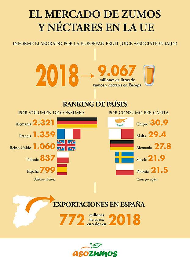 gráfico del mercado de zumos y néctares en Europa 2018