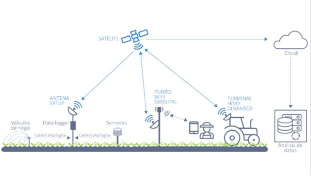 Eurona e Hispasat desarrollan proyectos 4.0 en el mundo rural.