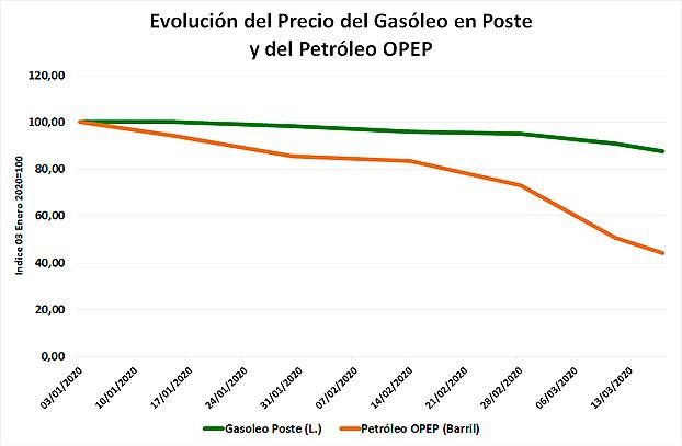 Precio gasóleo agrícola