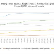 Ansemat observa el inicio de la recuperación en el mercado de maquinaria agrícola