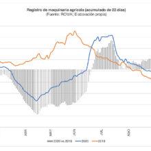 ANSEMAT señala que el sector de maquinaria se ha recuperado