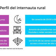 Eurona analiza el perfil del internauta rural en España